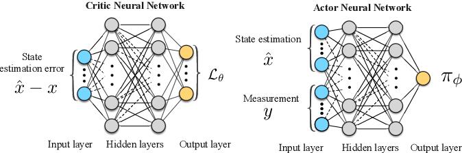 Figure 1 for Lyapunov-Based Reinforcement Learning State Estimator