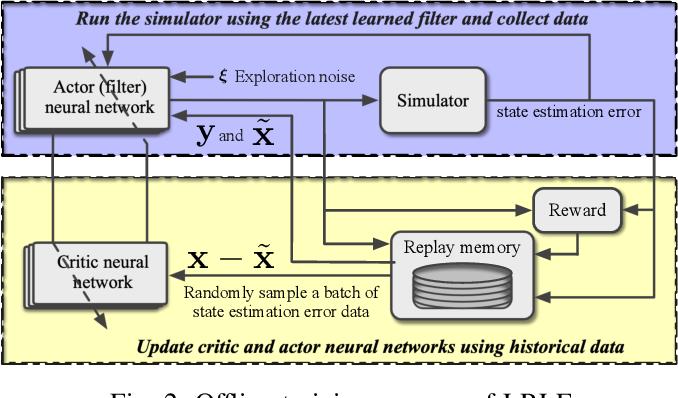 Figure 2 for Lyapunov-Based Reinforcement Learning State Estimator
