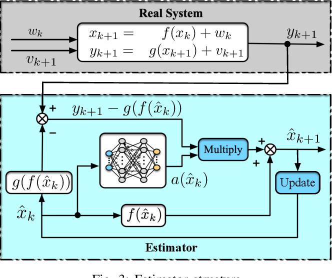 Figure 3 for Lyapunov-Based Reinforcement Learning State Estimator