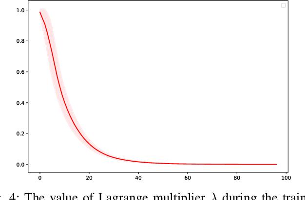 Figure 4 for Lyapunov-Based Reinforcement Learning State Estimator