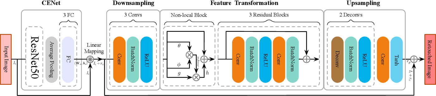 Figure 3 for A Coarse-to-Fine Framework for Learned Color Enhancement with Non-Local Attention