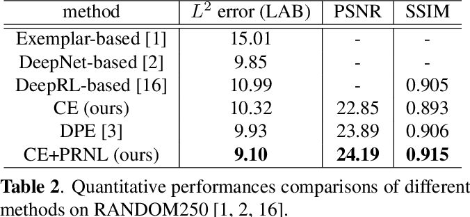 Figure 4 for A Coarse-to-Fine Framework for Learned Color Enhancement with Non-Local Attention
