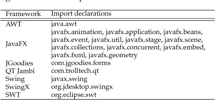 PDF] A Multi-study Investigation Into Dead Code - Semantic Scholar