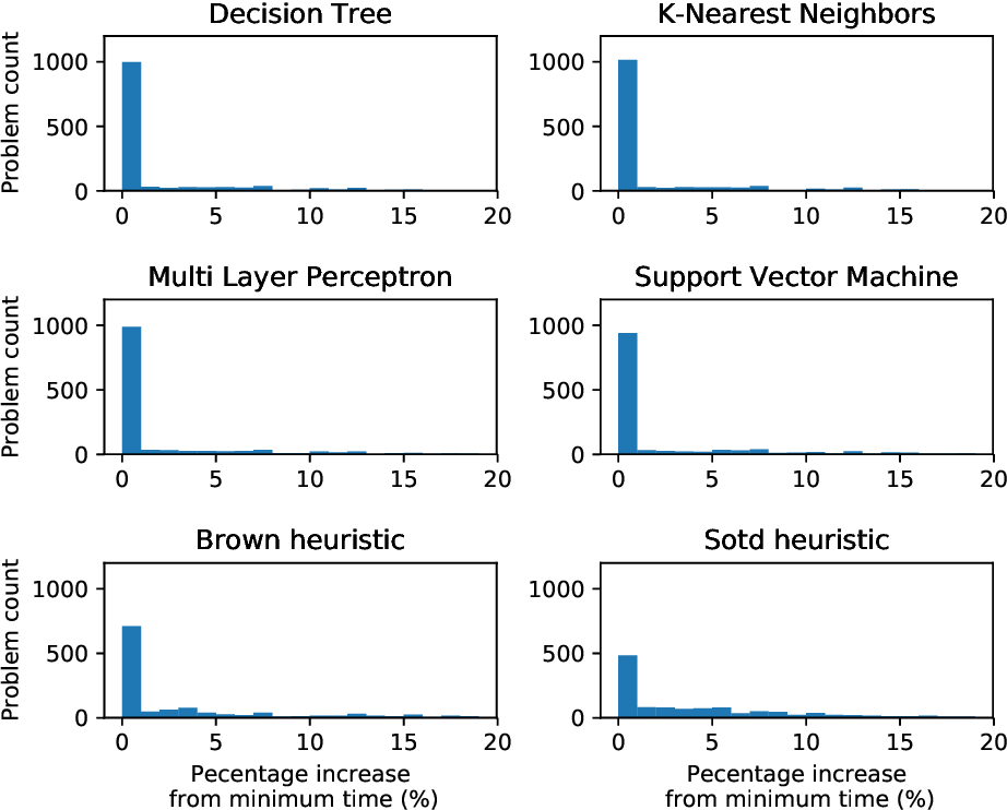 Figure 2 for Comparing machine learning models to choose the variable ordering for cylindrical algebraic decomposition