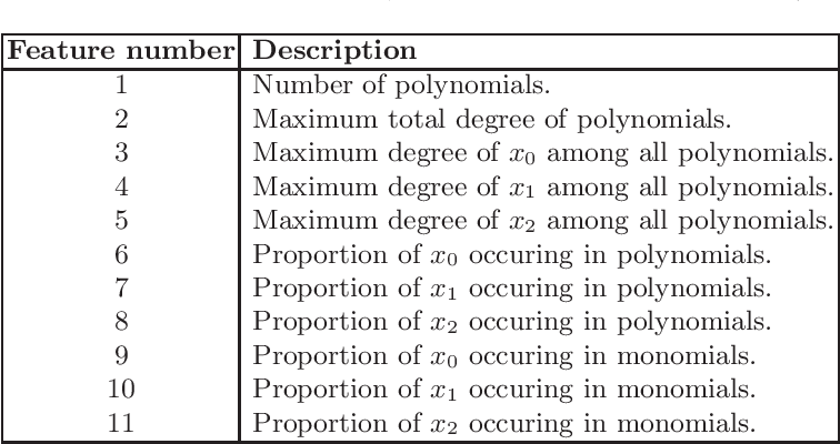 Figure 1 for Comparing machine learning models to choose the variable ordering for cylindrical algebraic decomposition