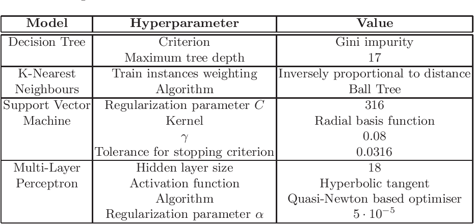 Figure 3 for Comparing machine learning models to choose the variable ordering for cylindrical algebraic decomposition