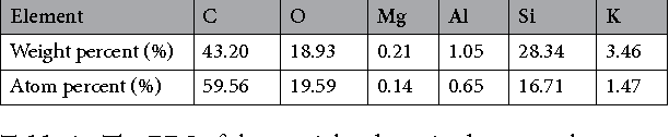 Table 1. The EDS of the particles deposited on membrane.