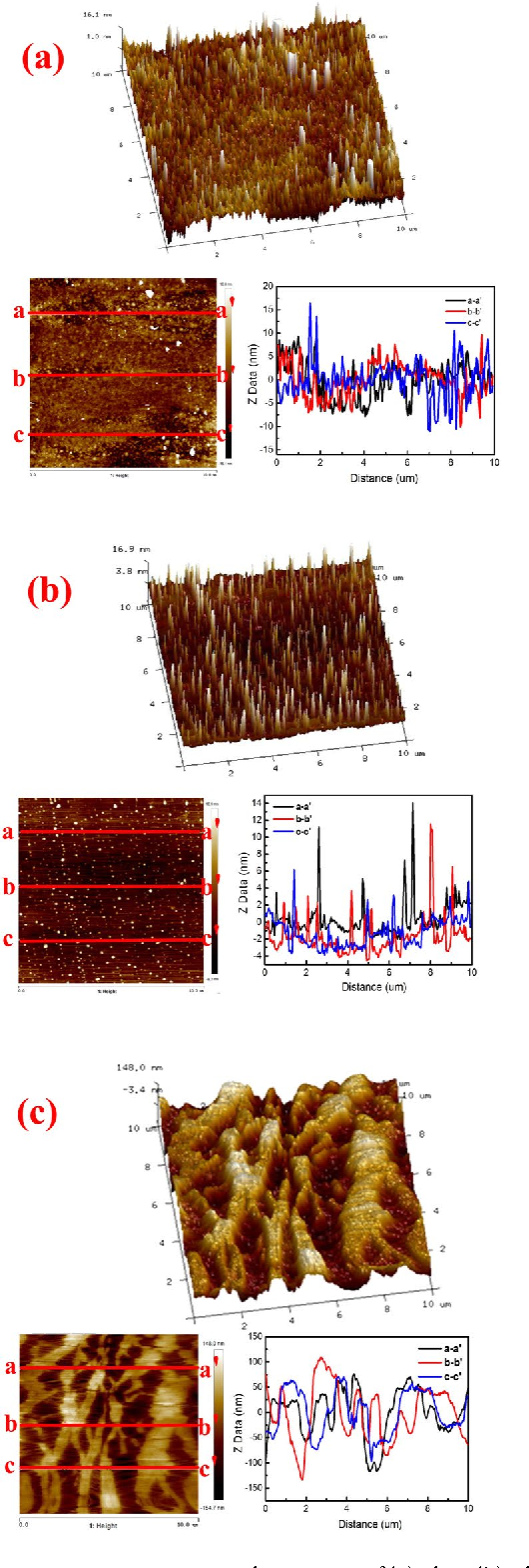 Figure 2. AFM topographic images of (a) glass (b) silica wafer (c) PP membrane.