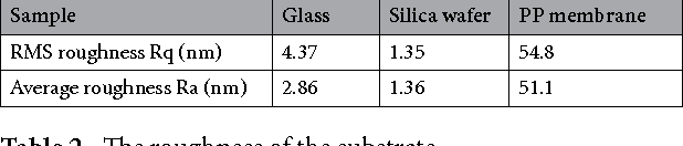 Table 2. The roughness of the substrate.