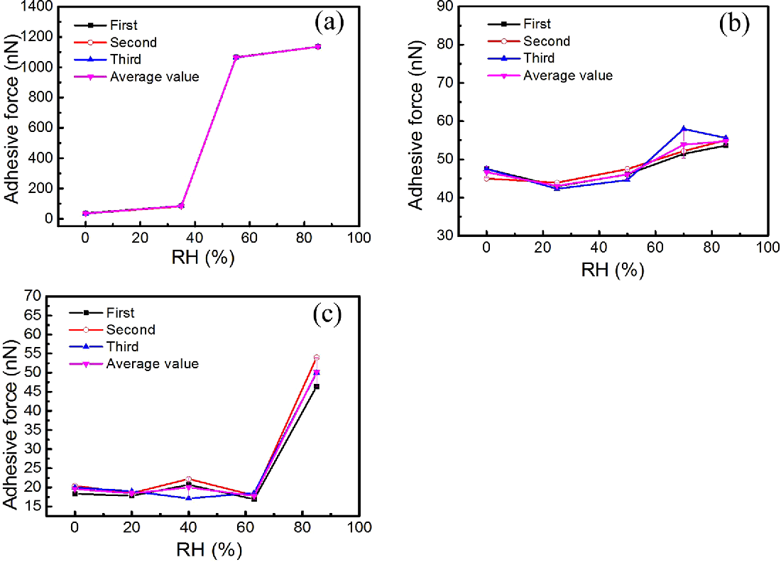 Figure 4. The RH dependence of adhesion force of the fly-ash particle with (a) glass (b) silica wafer (c) PP membrane.