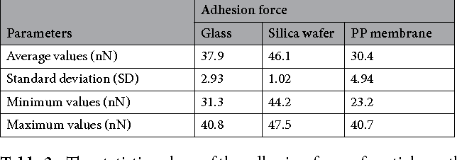 Table 3. The statistic values of the adhesion force of particle on the substrates.