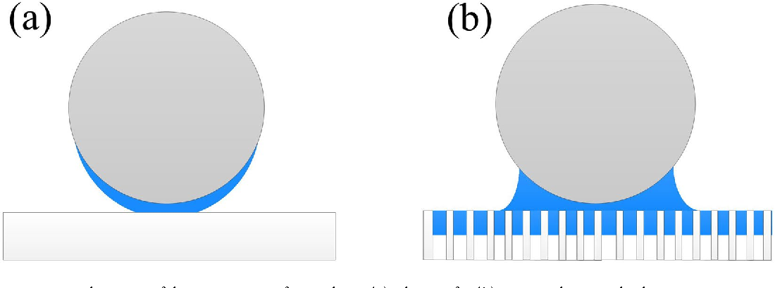Figure 5. Schematic of the interacting of particle on (a) silica wafer (b) PP membrane at high RH.
