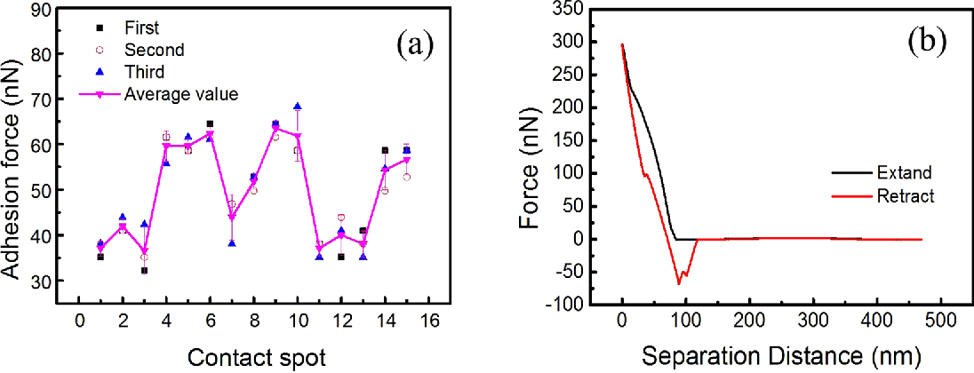 Figure 6. Adhesion force of between the SiO2 and fly-ash particle at RH = 0~5% (a) adhesion force (b) typical force curve.