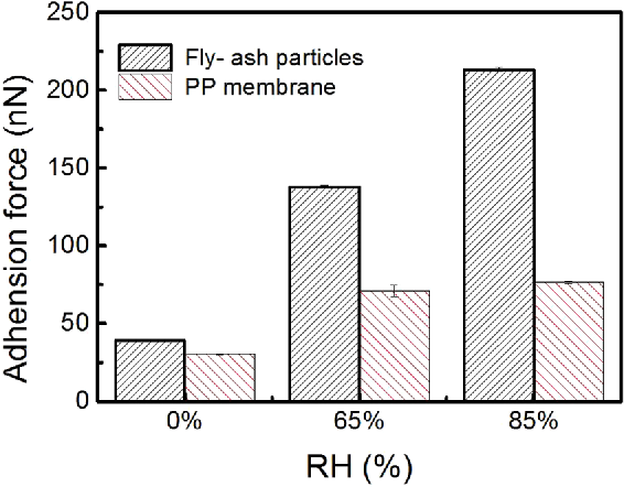 Figure 7. Adhesion force of between the SiO2 and used PP hollow fiber membrane at different RH.
