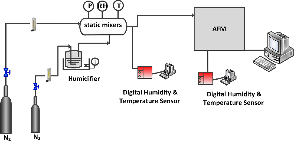 Figure 9. Moisture control and adhesion force measurement system.