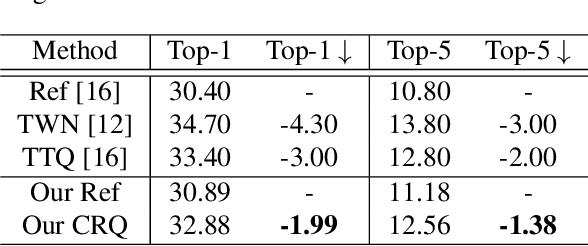 Figure 2 for Cluster Regularized Quantization for Deep Networks Compression