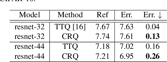 Figure 3 for Cluster Regularized Quantization for Deep Networks Compression