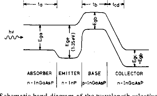 Fig. 1. Schematic band diagram of the wavelength-selective HPT.
