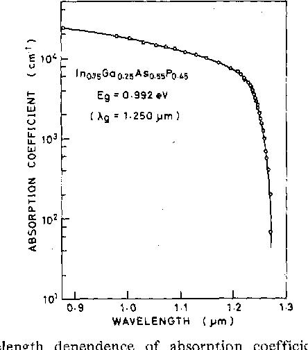 Fig. 2. Wavelength dependence of absorption coefficient of I ~ o , , ~ - HPT's FABRICATED Ga0.25AS0.55p0.45. L A Y E R M A T E R I A L ,,̂ :, DOPANT , ~ , ~ ~ E R