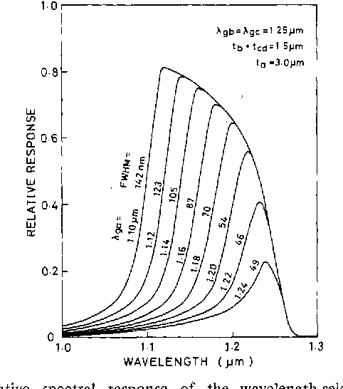 Fig. 3. Relative spectral response of the wavelength-selective HPT in our case), because ofcompositionalvariation during epitaxial calculated for various values of energy bandgaps of the absorber.