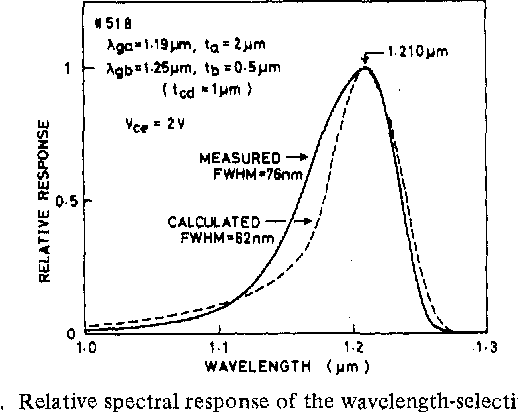 Fig. 5. Relative spectral response of the wavelength-selective HP'I'.
