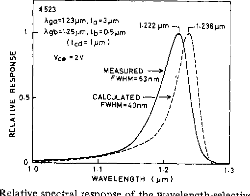 Fig. 6 . Relative spectral response of the wavelength-selective HPT.