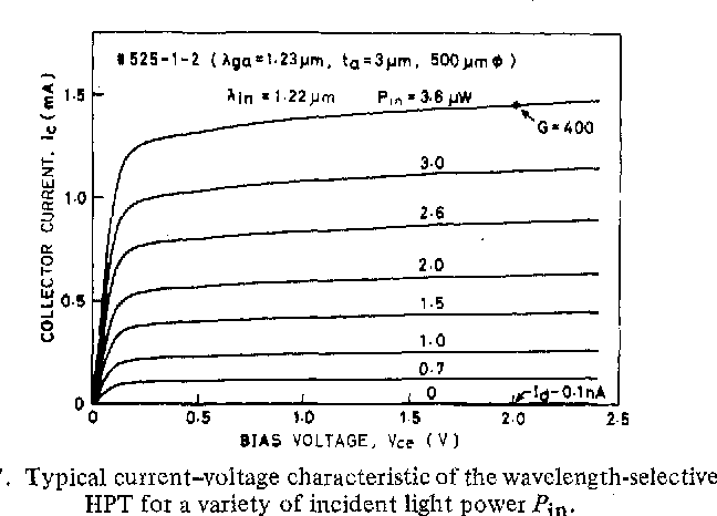 Fig. 7. Typical current-voltage characteristic of the wavelength-selective HPT for a variety of incident light power Pin.