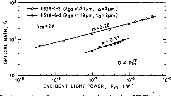 Fig. 8. Optical gain of the wavelength-selective HPT's plotted as a function of incident light power.