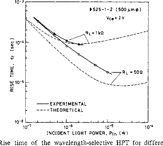 Fig. 9. Rise time o f the wavelength-selective HI'T for different load resistance RL plotted as a function of incident light power.
