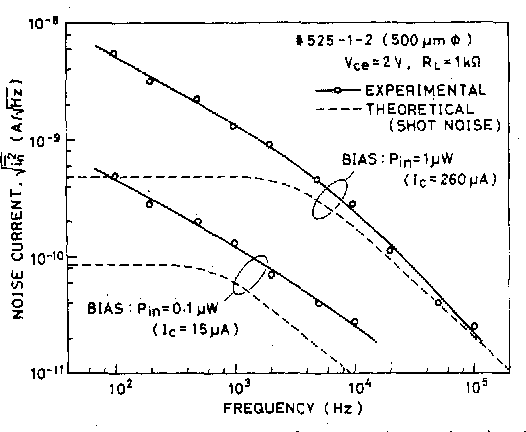 Fig. 10. rms noise current spectrum of the wavelength-selective HIPT under different optical bias levels.