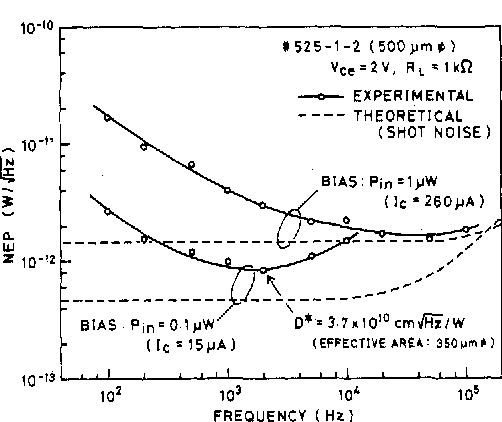 Fig. 11. Noise equivalent power (NEP) spectrum of the wavelengthselective HPT under different optical bias level.