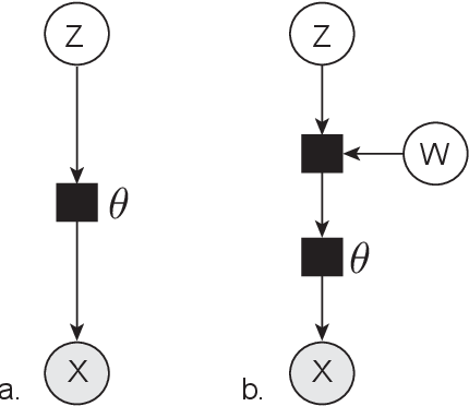 Figure 1 for Automatic Relevance Determination For Deep Generative Models
