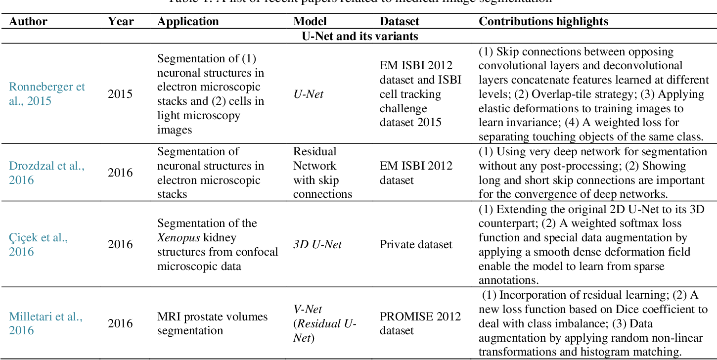 Figure 2 for Recent advances and clinical applications of deep learning in medical image analysis