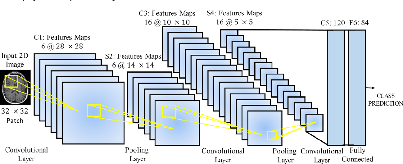 Figure 1 for Recent advances and clinical applications of deep learning in medical image analysis