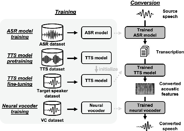 Figure 1 for The Sequence-to-Sequence Baseline for the Voice Conversion Challenge 2020: Cascading ASR and TTS