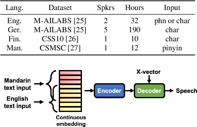 Figure 2 for The Sequence-to-Sequence Baseline for the Voice Conversion Challenge 2020: Cascading ASR and TTS