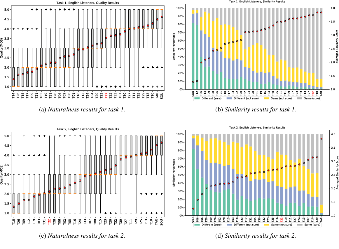 Figure 4 for The Sequence-to-Sequence Baseline for the Voice Conversion Challenge 2020: Cascading ASR and TTS