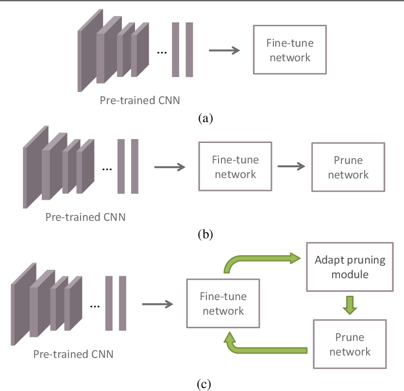 Figure 1 for Fine-Pruning: Joint Fine-Tuning and Compression of a Convolutional Network with Bayesian Optimization