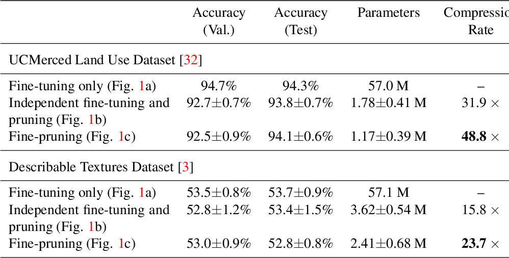 Figure 2 for Fine-Pruning: Joint Fine-Tuning and Compression of a Convolutional Network with Bayesian Optimization