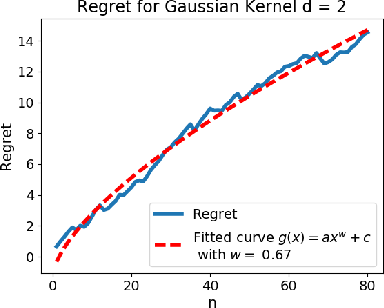 Figure 1 for Online learning with kernel losses
