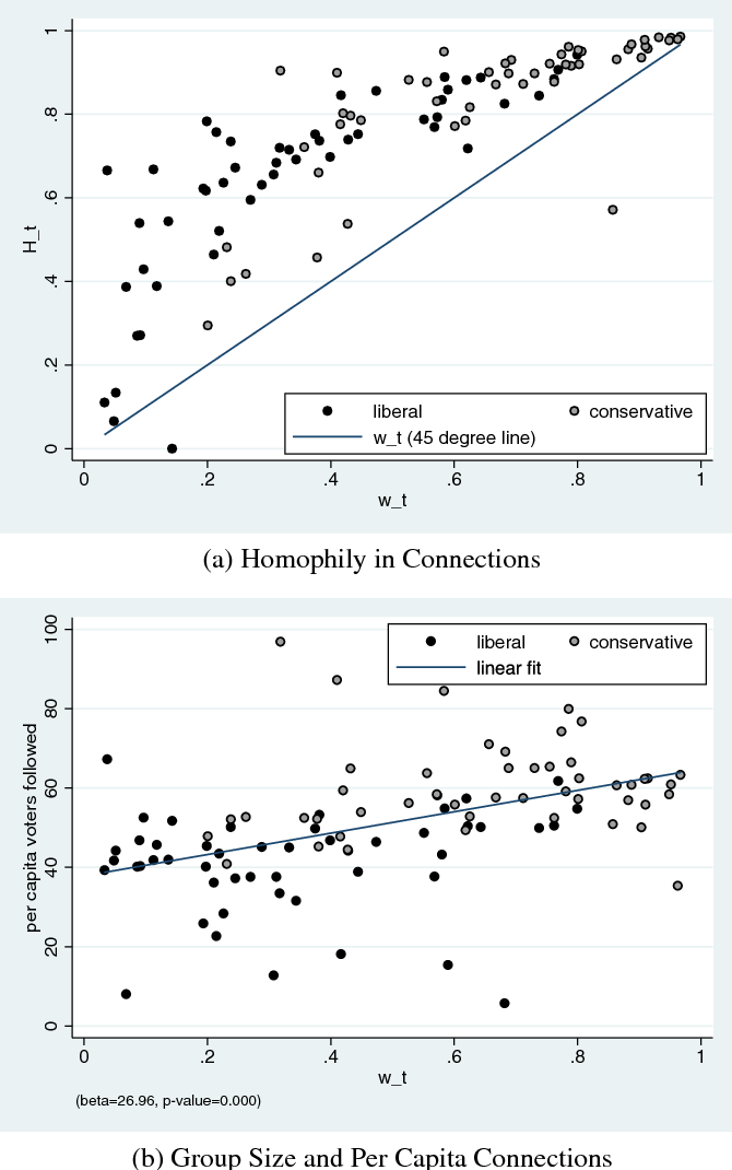 Figure 6 from Homophily, Group Size, and the Diffusion of