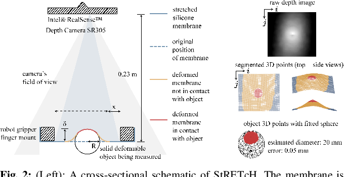 Figure 2 for StRETcH: a Soft to Resistive Elastic Tactile Hand