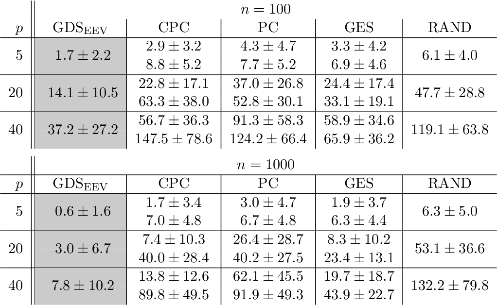Figure 2 for Structural Intervention Distance (SID) for Evaluating Causal Graphs
