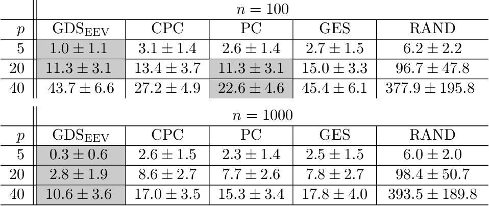 Figure 4 for Structural Intervention Distance (SID) for Evaluating Causal Graphs