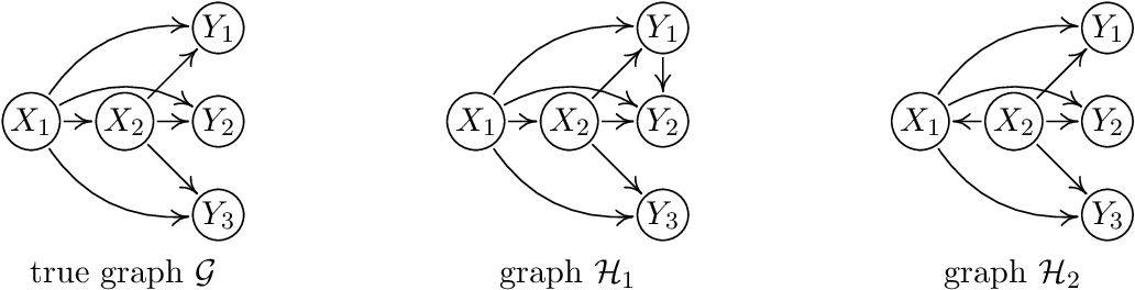 Figure 3 for Structural Intervention Distance (SID) for Evaluating Causal Graphs