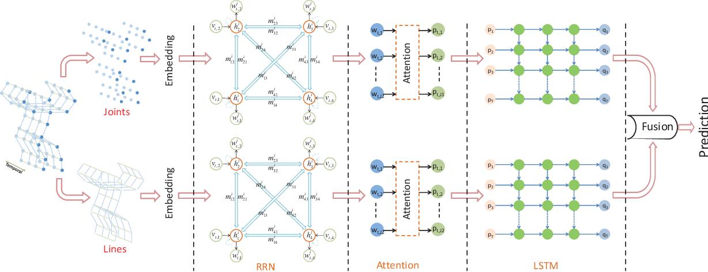 Figure 2 for Skeleton-Based Relational Modeling for Action Recognition