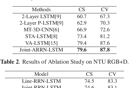 Figure 3 for Skeleton-Based Relational Modeling for Action Recognition