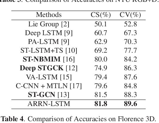 Figure 4 for Skeleton-Based Relational Modeling for Action Recognition