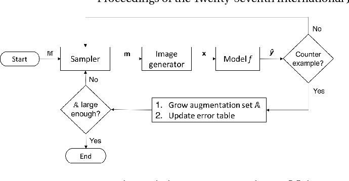 Figure 1 for Counterexample-Guided Data Augmentation