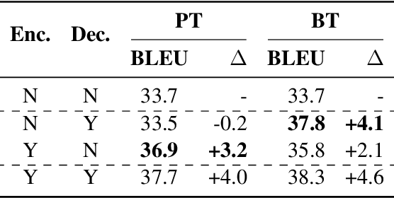 Figure 1 for On the Complementarity between Pre-Training and Back-Translation for Neural Machine Translation